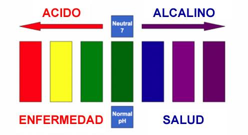 acido-alcalino